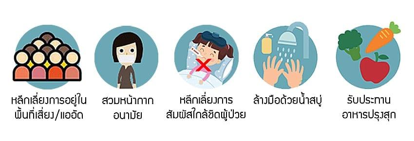 การป้องกัน โคโรน่า ไวรัส